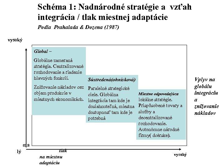 Schéma 1: Nadnárodné stratégie a vzťah integrácia / tlak miestnej adaptácie Podla Prahalada &