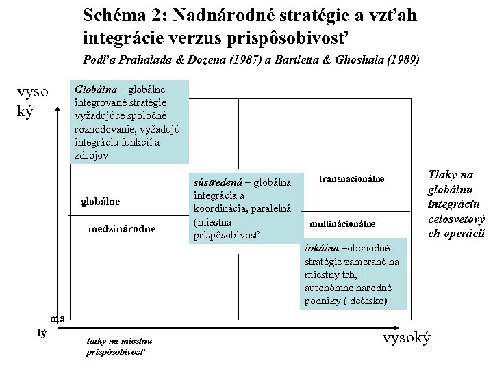 Schéma 2: Nadnárodné stratégie a vzťah integrácie verzus prispôsobivosť Podľa Prahalada & Dozena (1987)