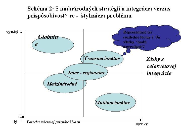 Schéma 2: 5 nadnárodných stratégií a integrácia verzus prispôsobivosť: re - štylizácia problému vysoký
