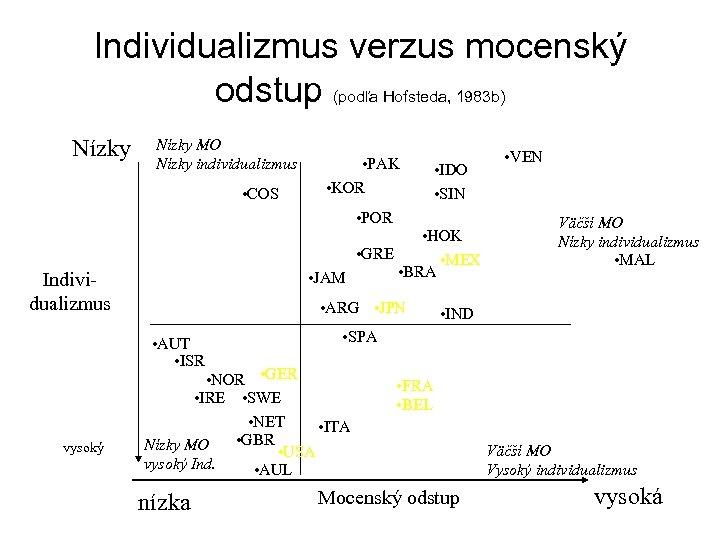 Individualizmus verzus mocenský odstup (podľa Hofsteda, 1983 b) Nízky MO Nízky individualizmus • COS