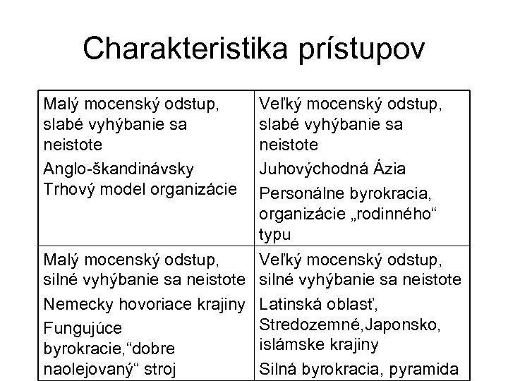 Charakteristika prístupov Malý mocenský odstup, slabé vyhýbanie sa neistote Anglo-škandinávsky Trhový model organizácie Veľký