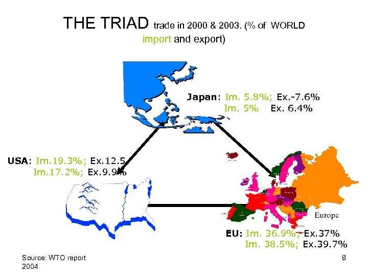 THE TRIAD trade in 2000 & 2003. (% of WORLD import and export) Japan: