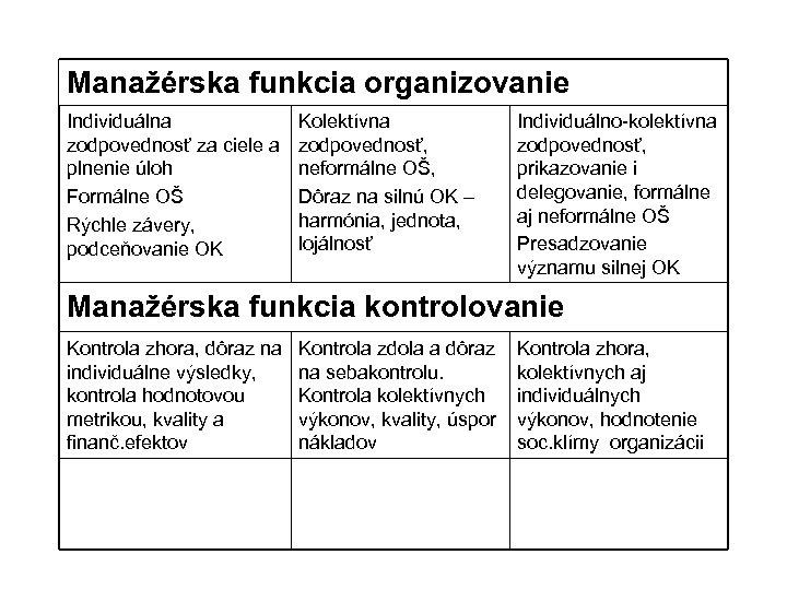 Manažérska funkcia organizovanie Individuálna zodpovednosť za ciele a plnenie úloh Formálne OŠ Rýchle závery,