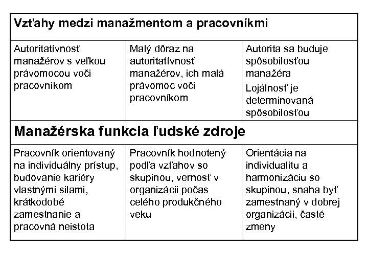 Vzťahy medzi manažmentom a pracovníkmi Autoritatívnosť manažérov s veľkou právomocou voči pracovníkom Malý dôraz