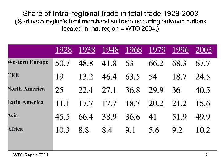 Share of intra-regional trade in total trade 1928 -2003 (% of each region's total