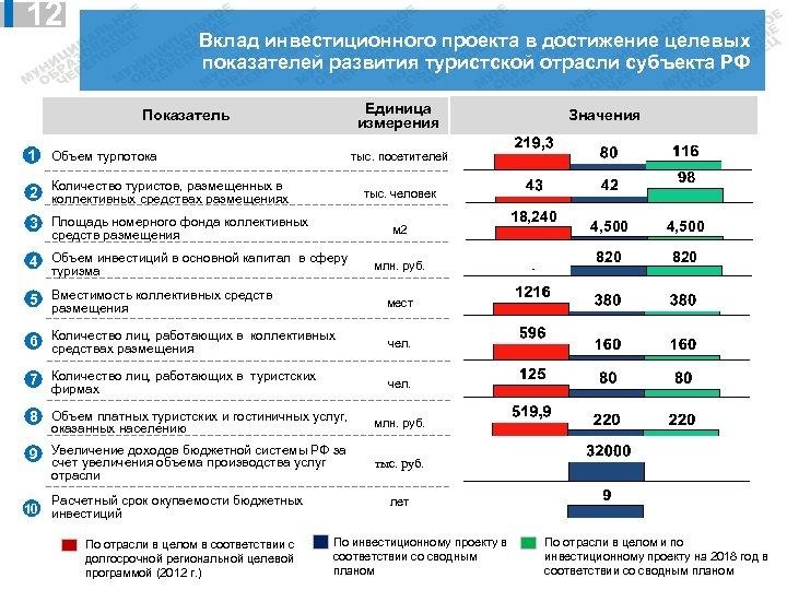 12 Вклад инвестиционного проекта в достижение целевых показателей развития туристской отрасли субъекта РФ Единица