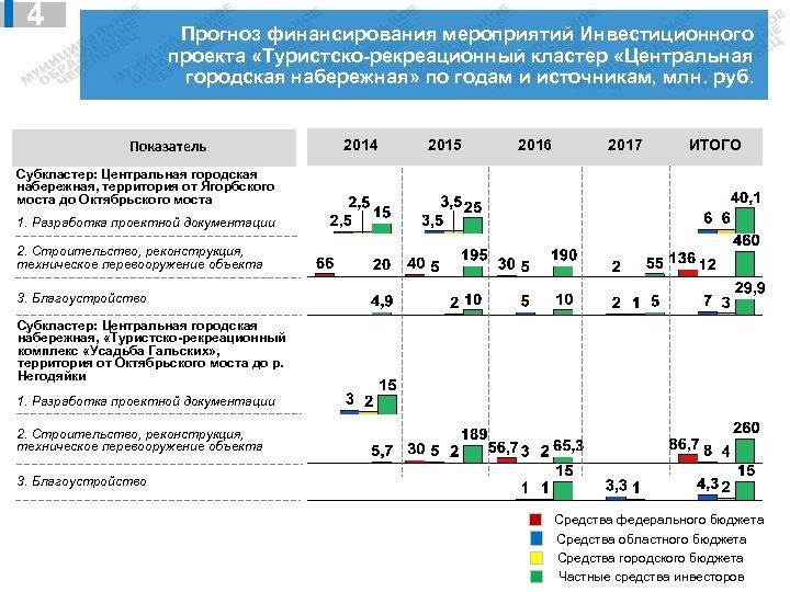 4 Прогноз финансирования мероприятий Инвестиционного проекта «Туристско-рекреационный кластер «Центральная городская набережная» по годам и