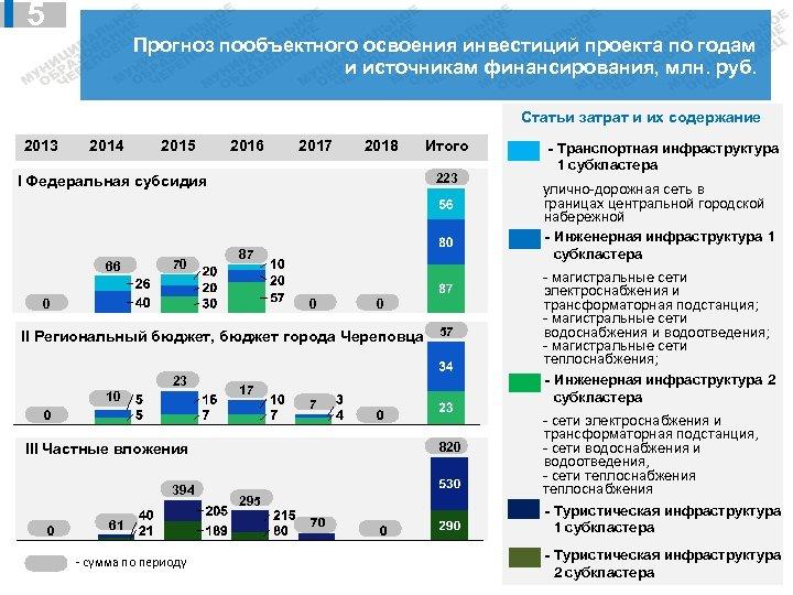 5 Прогноз пообъектного освоения инвестиций проекта по годам и источникам финансирования, млн. руб. Статьи