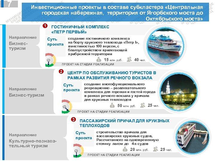 7 Инвестиционные проекты в составе субкластера «Центральная городская набережная, территория от Ягорбского моста до