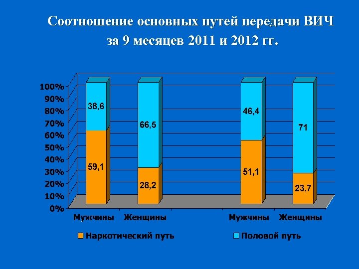 Соотношение основных путей передачи ВИЧ за 9 месяцев 2011 и 2012 гг.