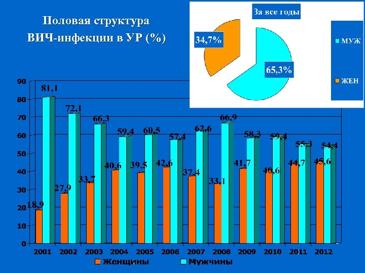 Половая структура ВИЧ-инфекции в УР (%)