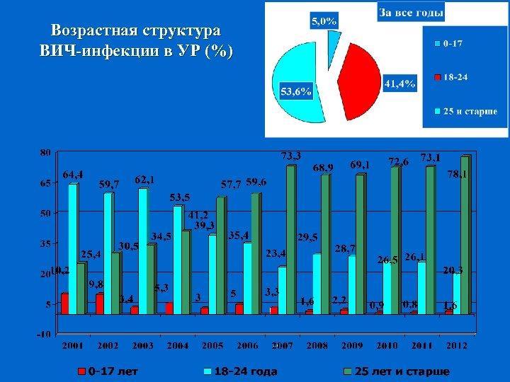 Возрастная структура ВИЧ-инфекции в УР (%)