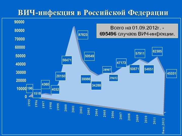 ВИЧ-инфекция в Российской Федерации Всего на 01. 09. 2012 г. 695496 случаев ВИЧ-инфекции.