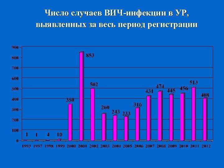 Число случаев ВИЧ-инфекции в УР, выявленных за весь период регистрации