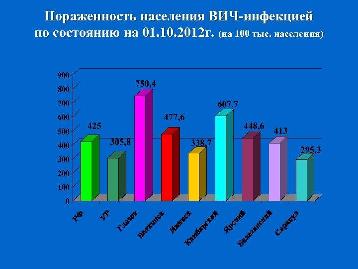 Пораженность населения ВИЧ-инфекцией по состоянию на 01. 10. 2012 г. (на 100 тыс. населения)