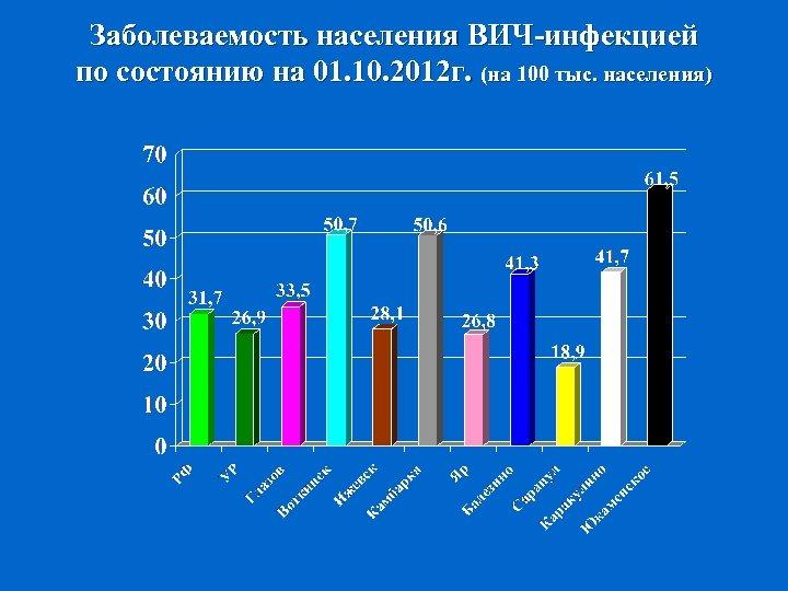 Заболеваемость населения ВИЧ-инфекцией по состоянию на 01. 10. 2012 г. (на 100 тыс. населения)