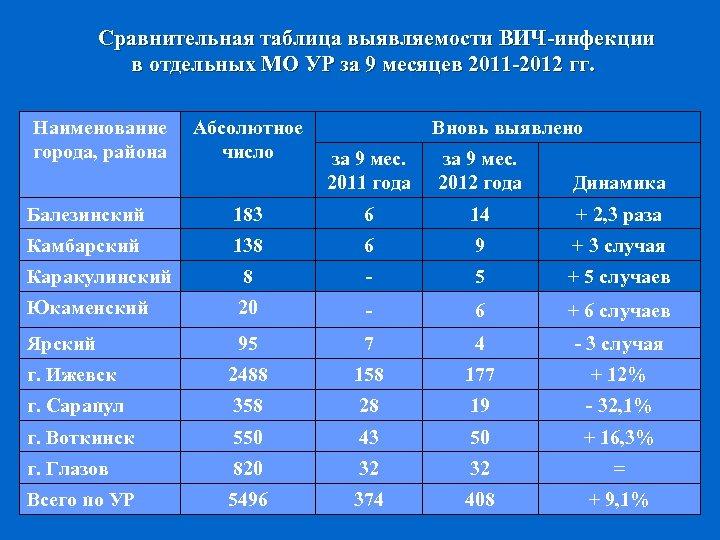 Сравнительная таблица выявляемости ВИЧ-инфекции в отдельных МО УР за 9 месяцев 2011 -2012 гг.