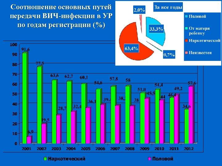 Соотношение основных путей передачи ВИЧ-инфекции в УР по годам регистрации (%)