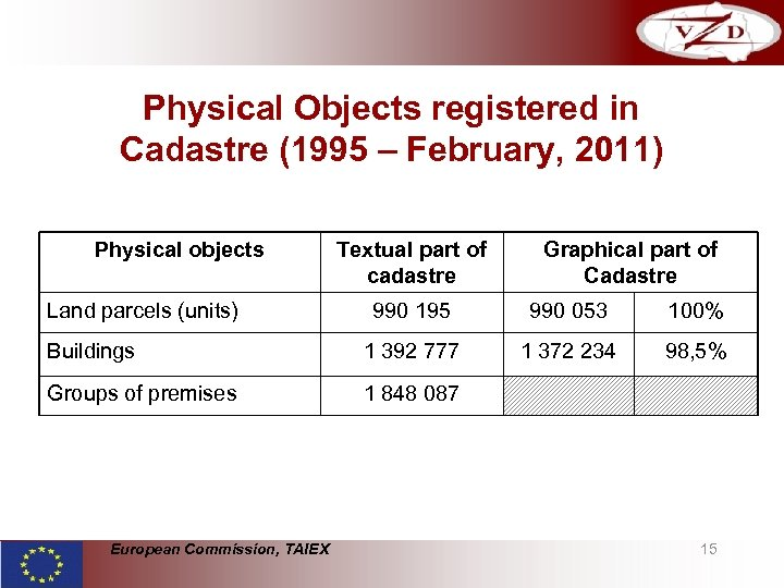 Physical Objects registered in Cadastre (1995 – February, 2011) Physical objects Land parcels (units)