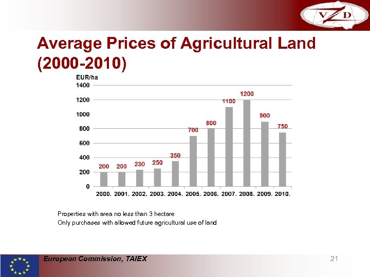 Average Prices of Agricultural Land (2000 -2010) Properties with area no less than 3