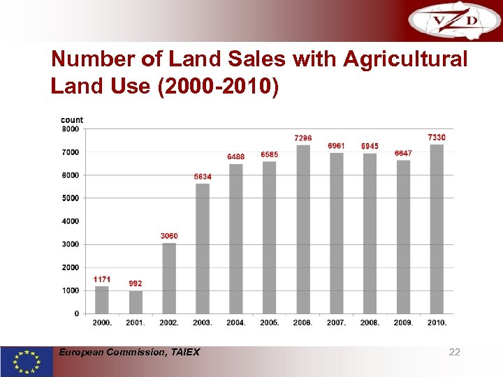 Number of Land Sales with Agricultural Land Use (2000 -2010) European Commission, TAIEX 22