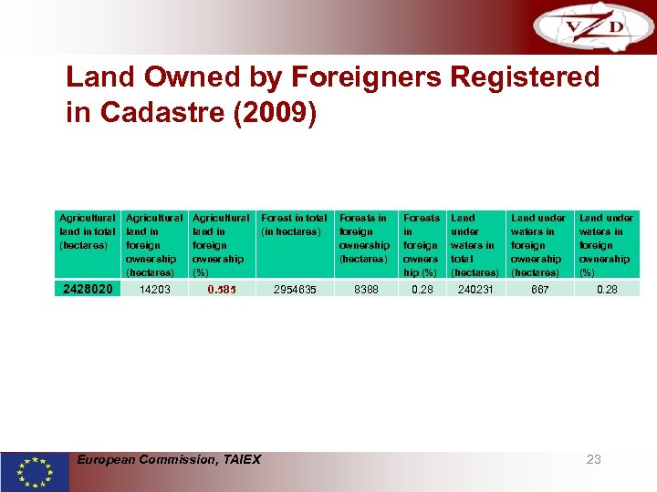 Land Owned by Foreigners Registered in Cadastre (2009) Agricultural Forest in total Forests in