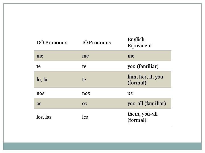 DO Pronouns IO Pronouns English Equivalent me me me te te you (familiar) lo,