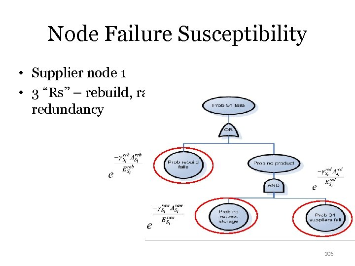 "Node Failure Susceptibility • Supplier node 1 • 3 ""Rs"" – rebuild, raw, redundancy"