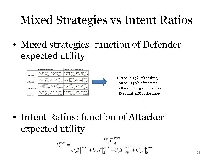 Mixed Strategies vs Intent Ratios • Mixed strategies: function of Defender expected utility (Attack