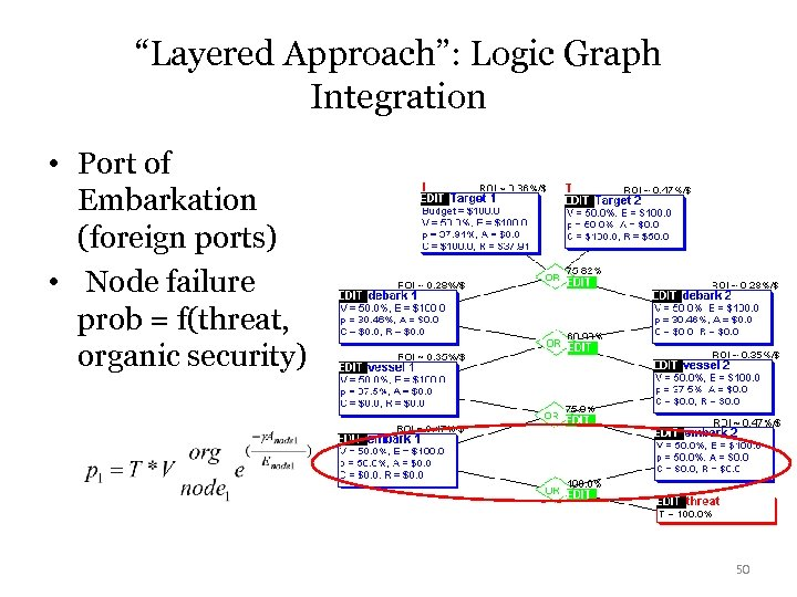 """Layered Approach"": Logic Graph Integration • Port of Embarkation (foreign ports) • Node failure"