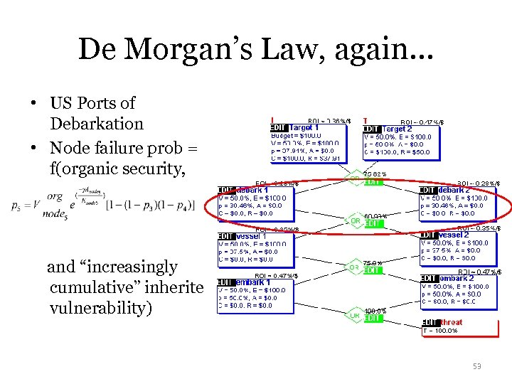 De Morgan's Law, again… • US Ports of Debarkation • Node failure prob =