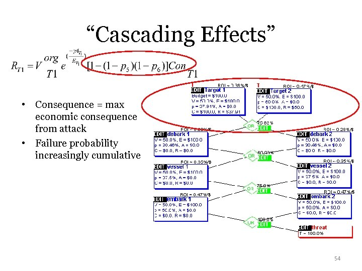"""Cascading Effects"" • Consequence = max economic consequence from attack • Failure probability increasingly"
