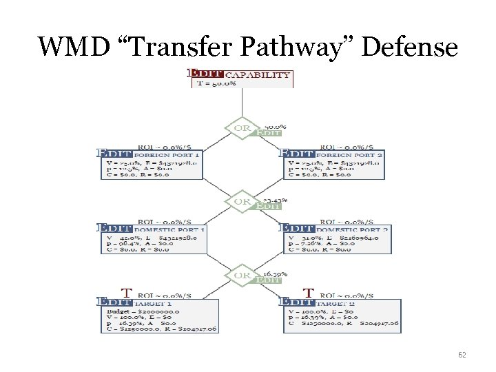 "WMD ""Transfer Pathway"" Defense 62"