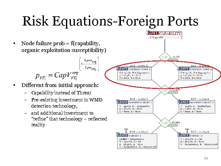 Risk Equations-Foreign Ports • Node failure prob = f(capability, organic exploitation susceptibility) • Different