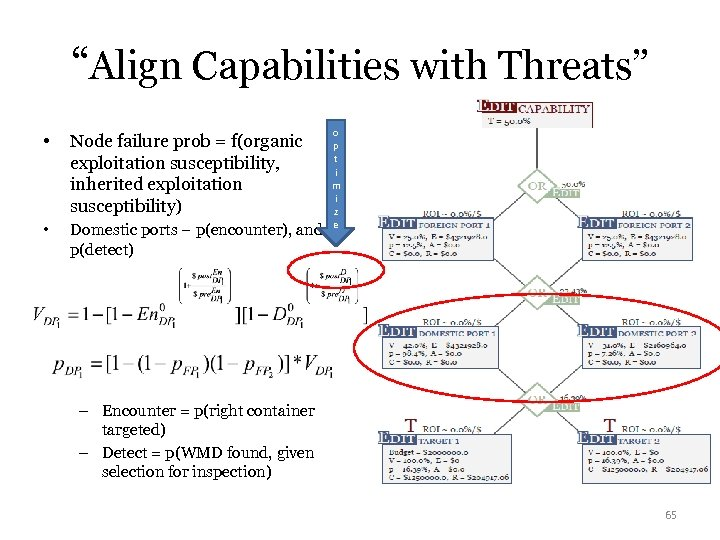 """Align Capabilities with Threats"" • Node failure prob = f(organic exploitation susceptibility, inherited exploitation"