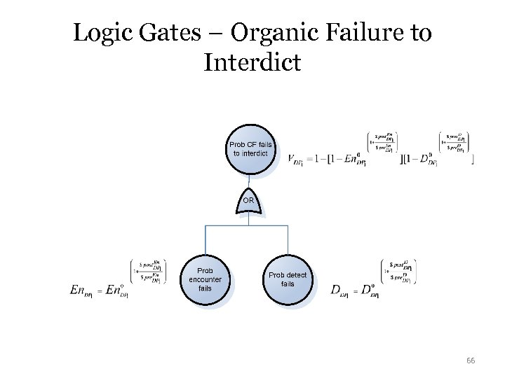 Logic Gates – Organic Failure to Interdict 66