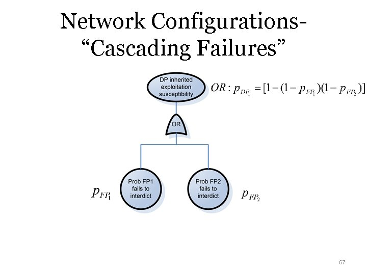 "Network Configurations""Cascading Failures"" 67"