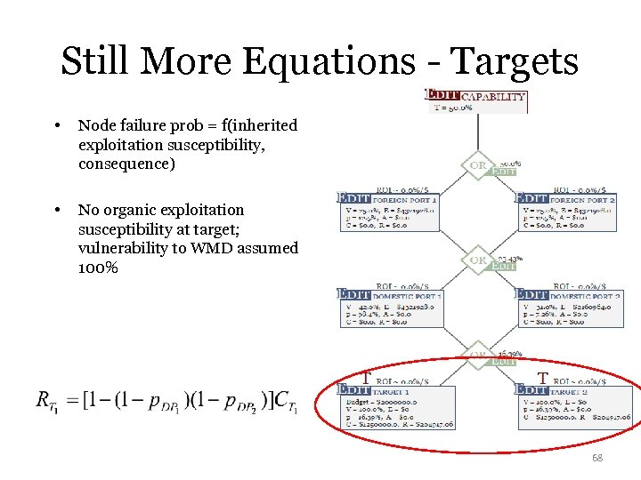 Still More Equations - Targets • Node failure prob = f(inherited exploitation susceptibility, consequence)