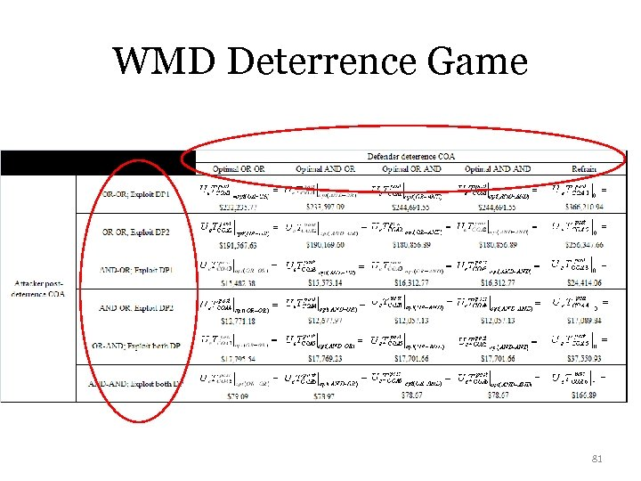 WMD Deterrence Game 81