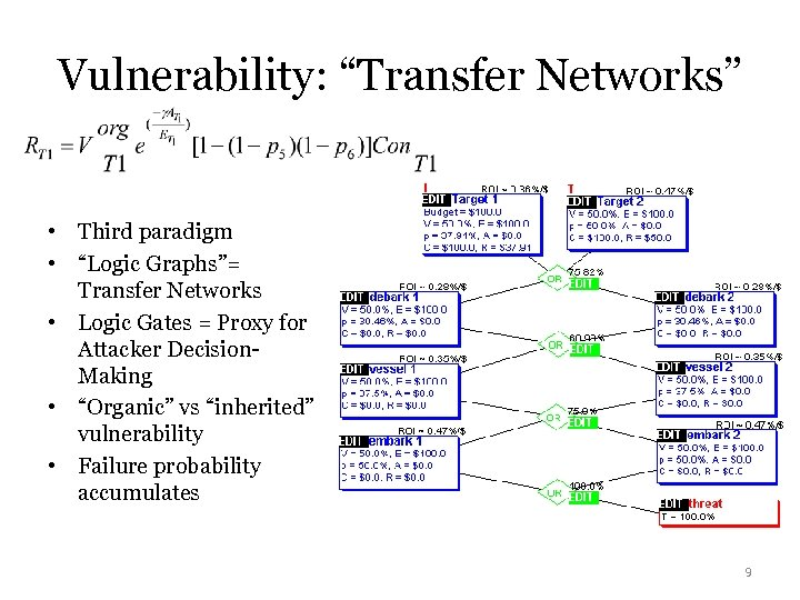 "Vulnerability: ""Transfer Networks"" • Third paradigm • ""Logic Graphs""= Transfer Networks • Logic Gates"