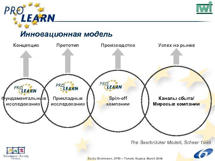 Инновационная модель Концепция Прототип Фундаментальные Прикладные исследования Производство Успех на рынке Spin-off компании Каналы