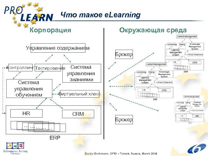 Что такое e. Learning Корпорация Окружающая среда Управление содержанием Брокер Контроллинг Тестирование Система управления