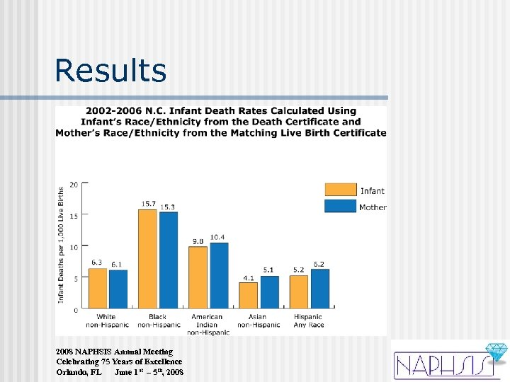 Results 2008 NAPHSIS Annual Meeting Celebrating 75 Years of Excellence Orlando, FL June 1