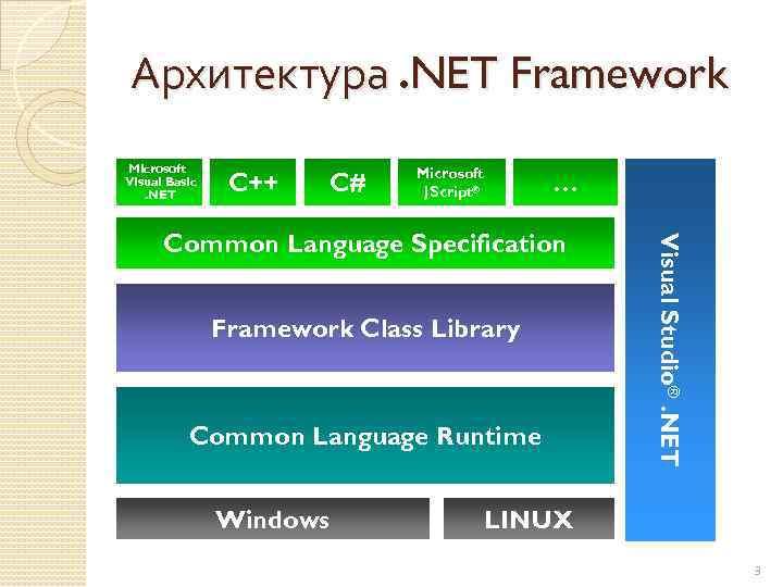 Архитектура. NET Framework Microsoft Visual Basic. NET C++ C# Microsoft JScript® … Framework Class