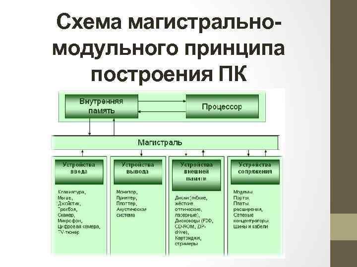 Схема магистральномодульного принципа построения ПК