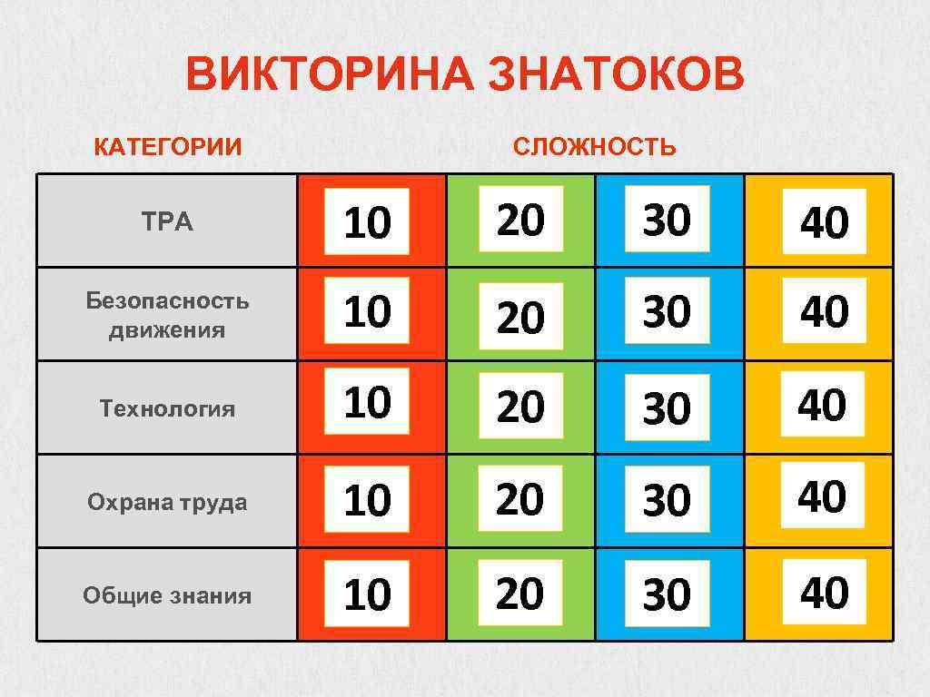 ВИКТОРИНА ЗНАТОКОВ КАТЕГОРИИ СЛОЖНОСТЬ ТРА 10 20 30 40 Безопасность движения 10 20 30