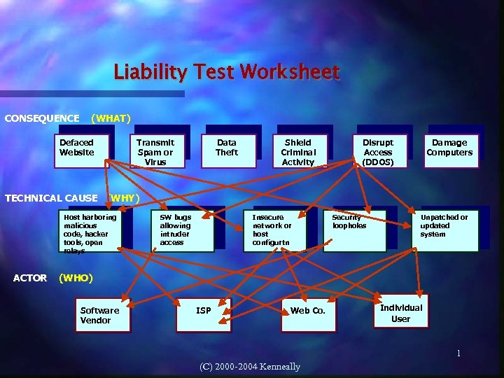 Liability Test Worksheet CONSEQUENCE (WHAT) Defaced Website Transmit Spam or Virus Data Theft Shield