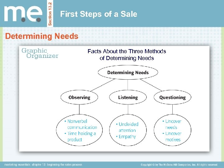 Section 13. 2 First Steps of a Sale Determining Needs Facts About the Three