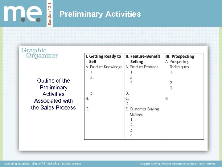 Section 13. 1 Preliminary Activities Outline of the Preliminary Activities Associated with the Sales