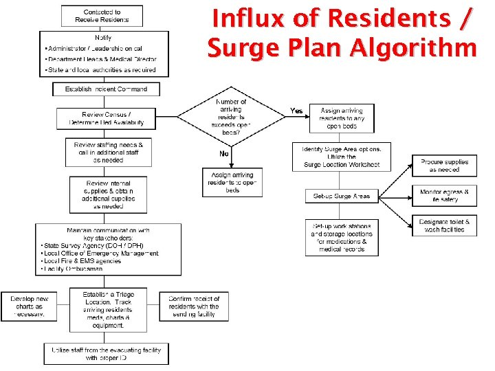 Influx of Residents / Surge Plan Algorithm